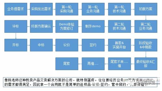 B2B行业,数据分析该怎么做?(基础篇)插图4