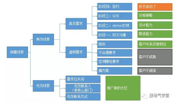 B2B行业,数据分析该怎么做?(基础篇)插图10