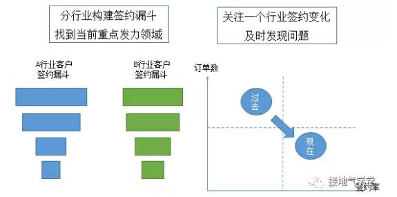 B2B行业,数据分析该怎么做?(基础篇)插图12