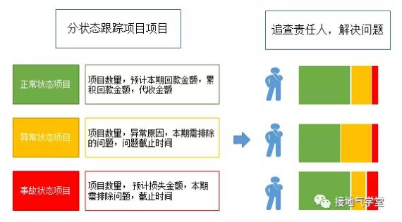 B2B行业,数据分析该怎么做?(基础篇)插图14