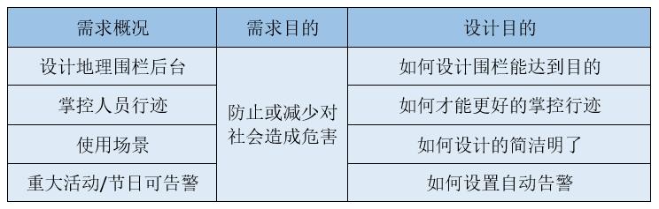 产品经理该如何系统地分析业务需求?插图4