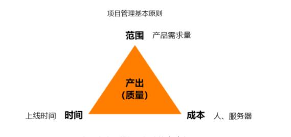 能打的产品经理,如何保证项目如期上线插图4