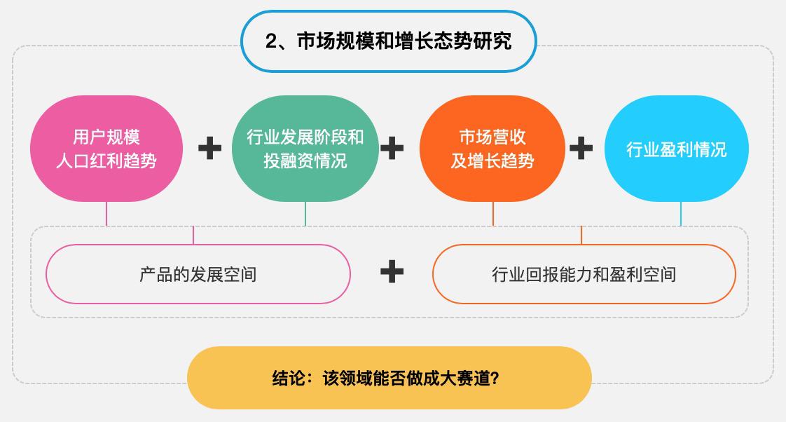 如何做新产品机会探索和立项 ?插图4