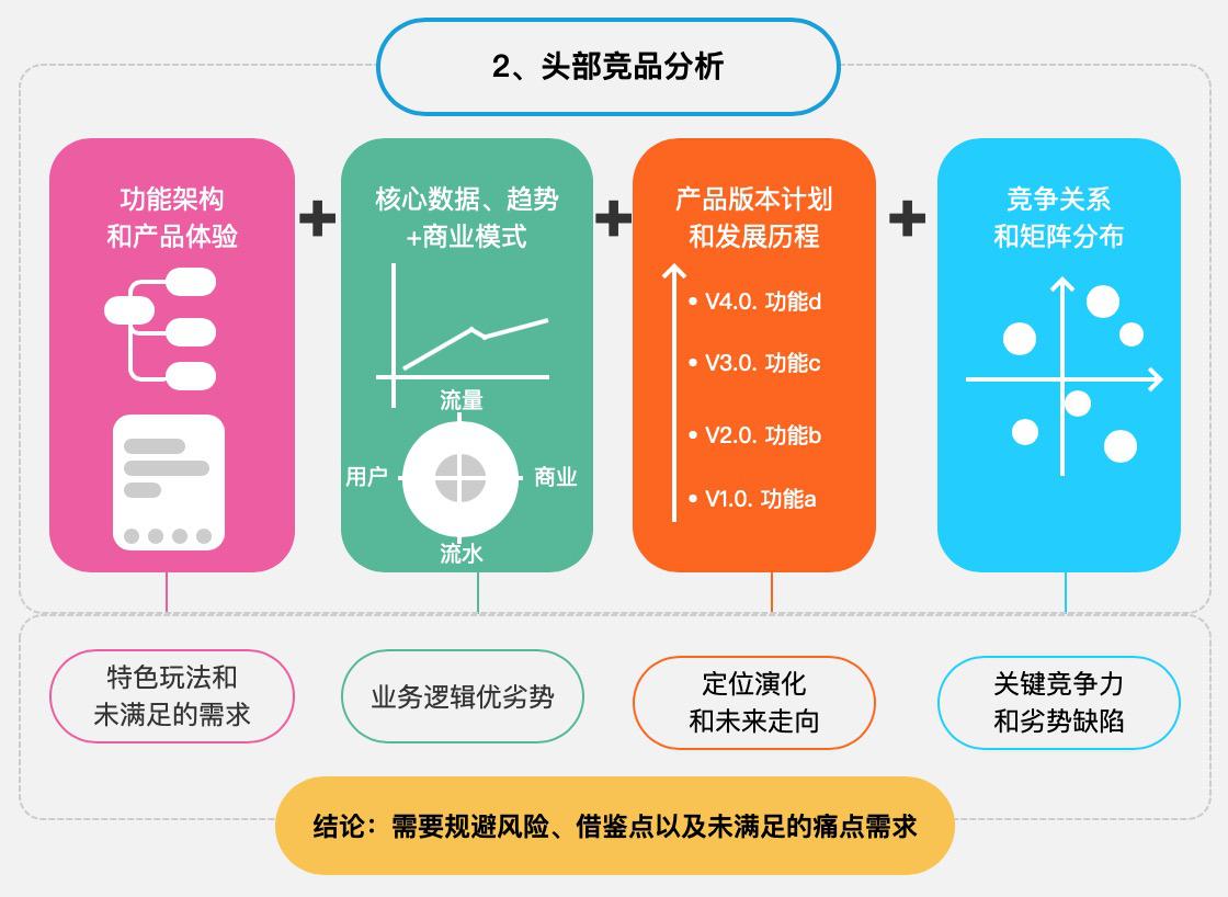 如何做新产品机会探索和立项 ?插图8