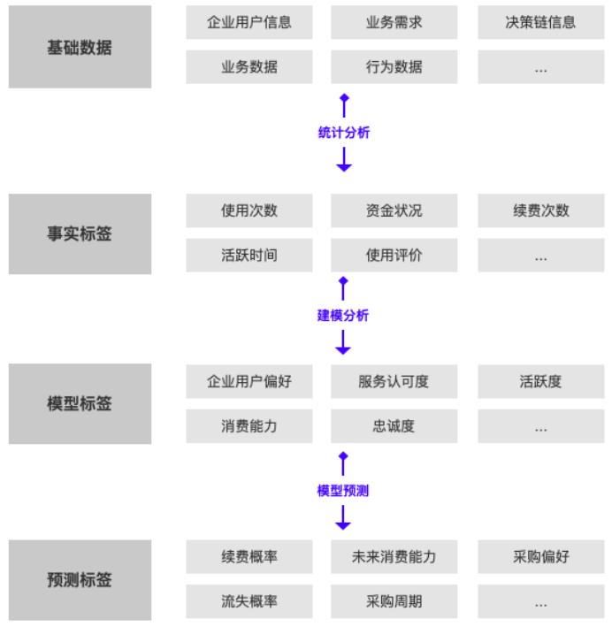 B端产品经理,如何构建企业用户画像?插图2