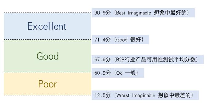 关于SUS可用性量表的分值体系思考插图8