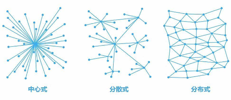 从产品经理角度,和你聊聊区块链插图2