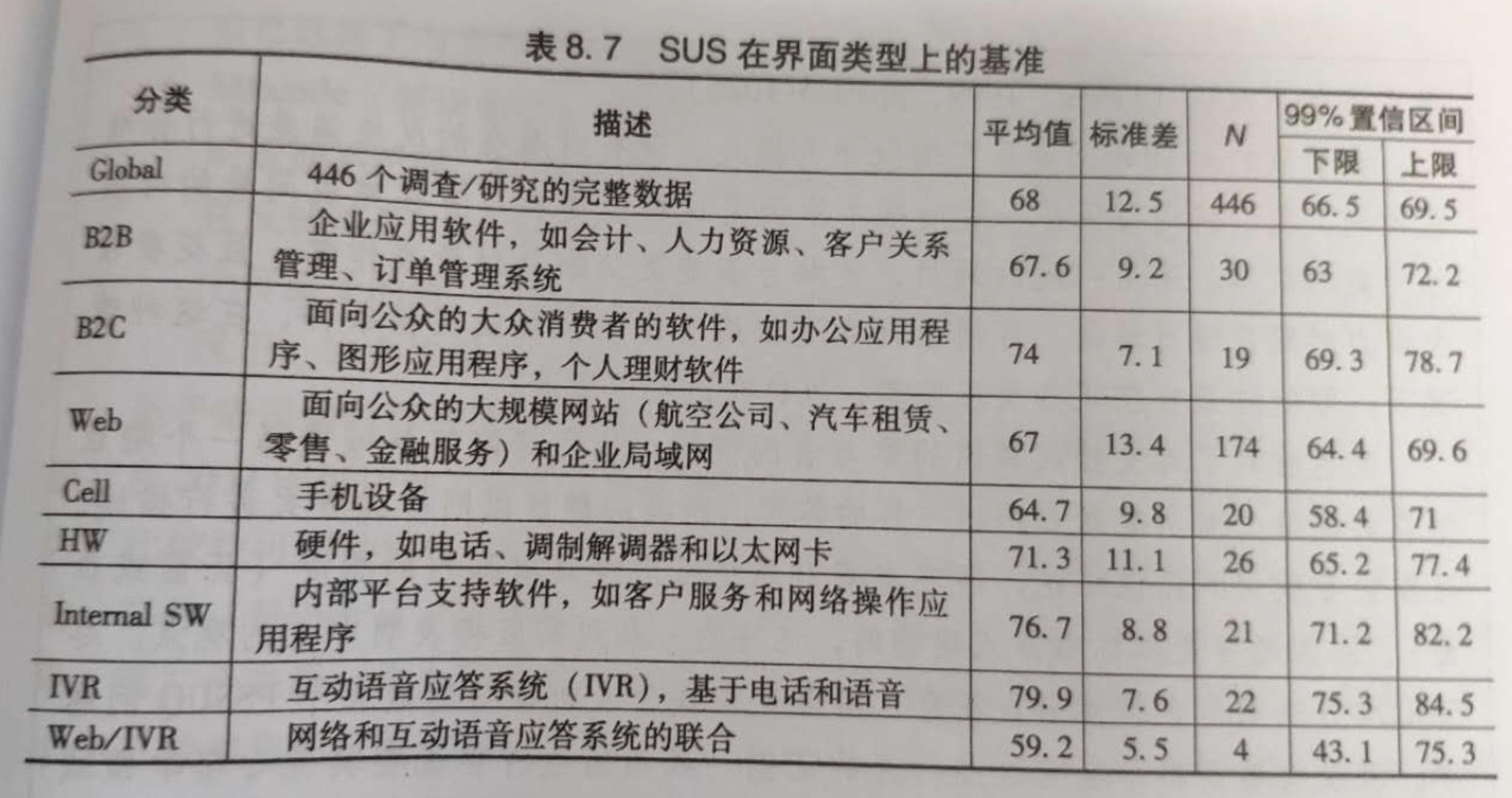 关于SUS可用性量表的分值体系思考插图6
