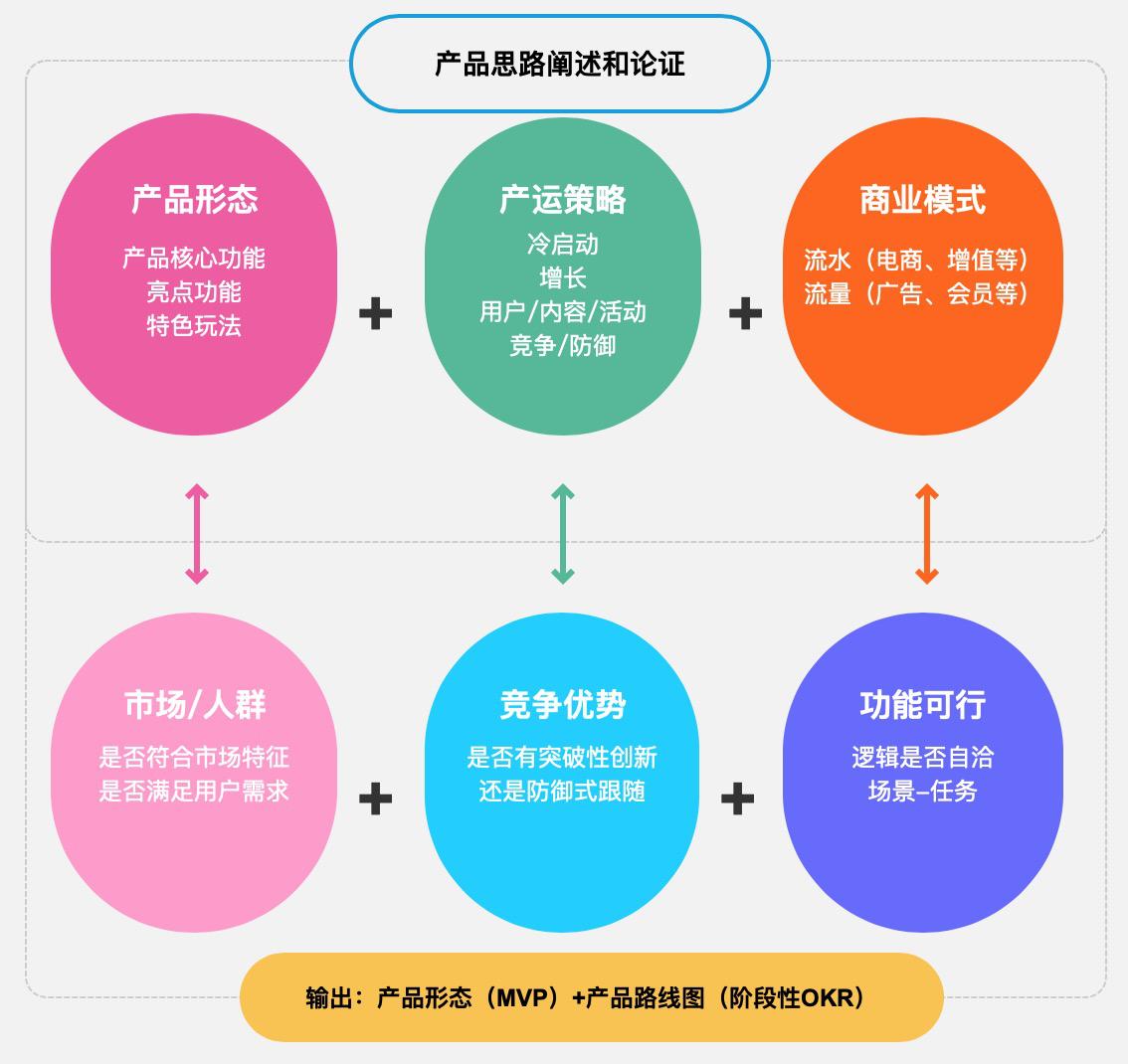 如何做新产品机会探索和立项 ?插图14
