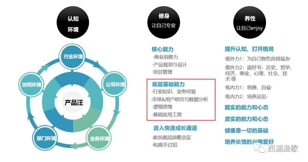 论产品经理的自我修炼(6):如何练就产品必备的基础能力?插图2
