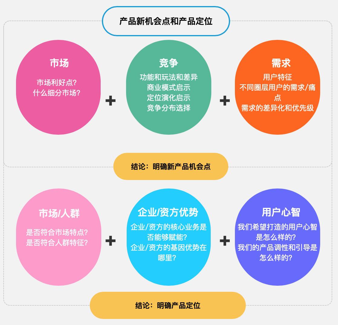 如何做新产品机会探索和立项 ?插图12