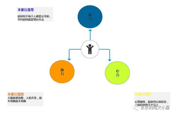 产品小白如何掌握三大核心要素,解决用户需求?插图12