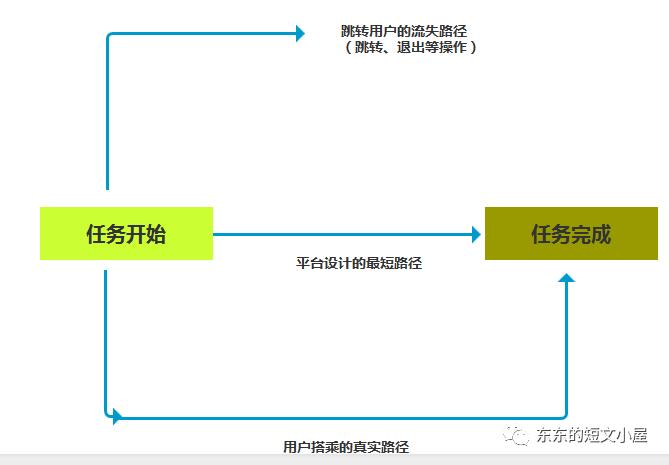 产品小白如何掌握三大核心要素,解决用户需求?插图14