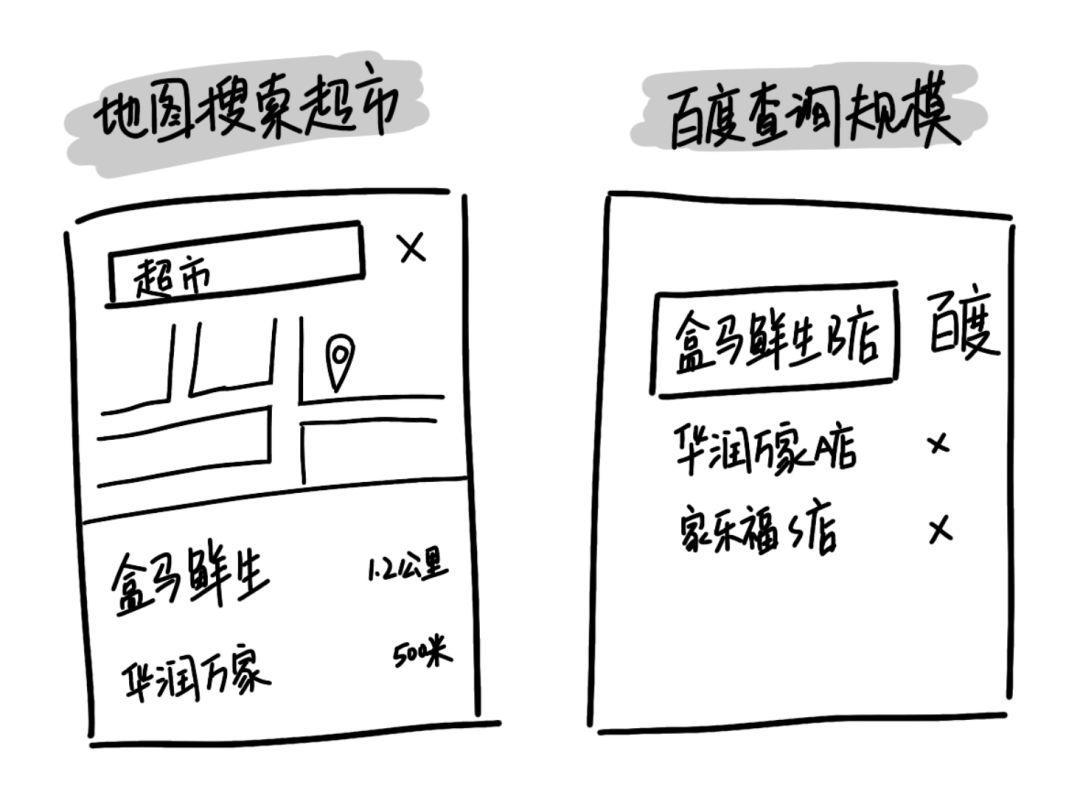 """用产品思维,解读""""你生活地址半径3公里内,哪家超市最大""""?插图8"""