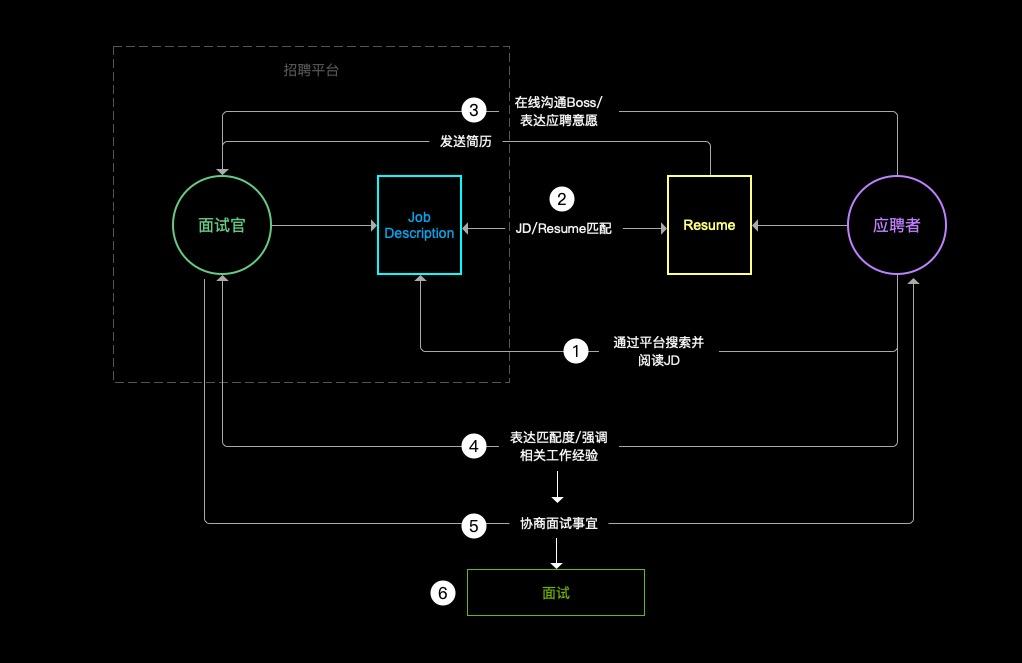 阿里P8产品专家岗位面试流程全解析:10个问题6大解读插图2