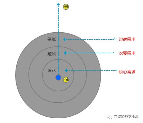 产品小白如何掌握三大核心要素,解决用户需求?插图4