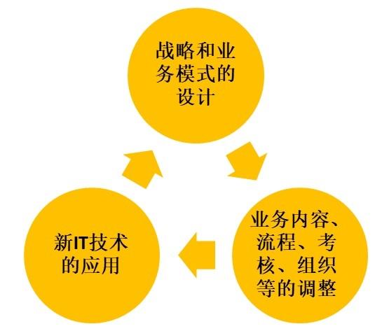 服务数字化转型